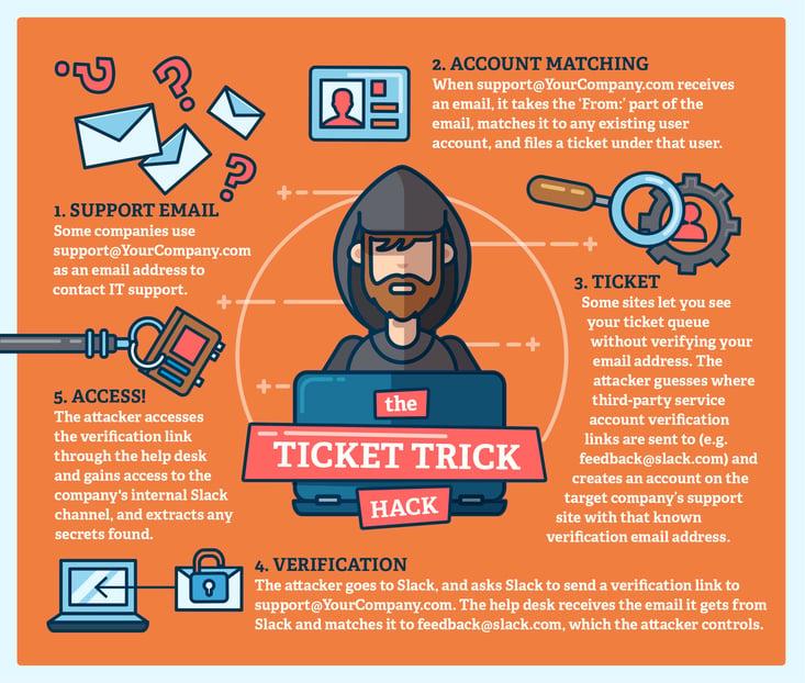 Ticket Trick Hack