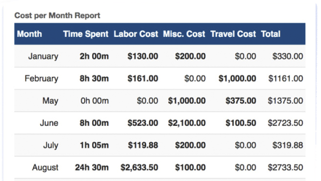 Track Costs